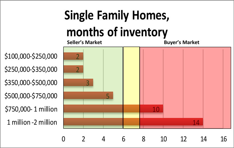 Single Family Homes, months of inventory